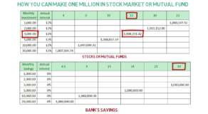How to Make One Million in Stock Market or Mutual Fund